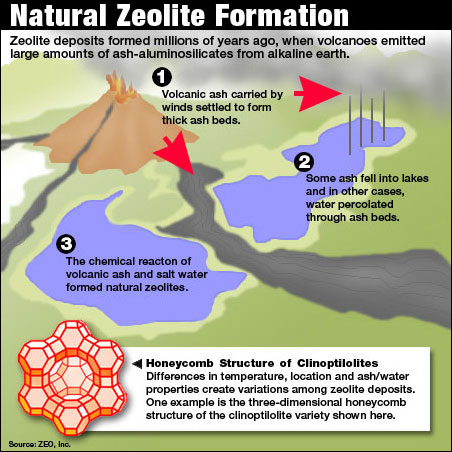 How Are Natural Resources Formed